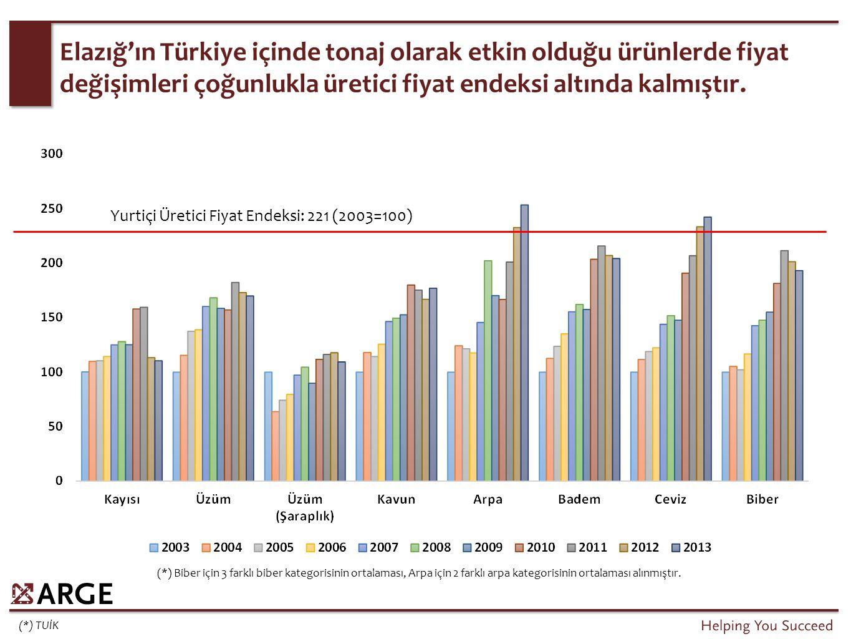 Elazığ'ın bitkisel üretim değerindeki artış, Türkiye toplam bitkisel üretim değeri artışı ile paralel biçimde ilerlemektedir.
