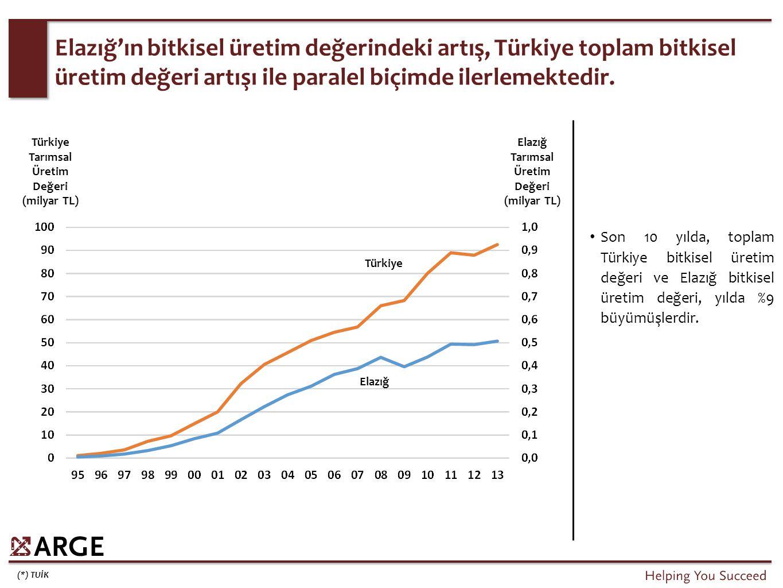 Tarımsal Üretim Değeri (milyar TL)