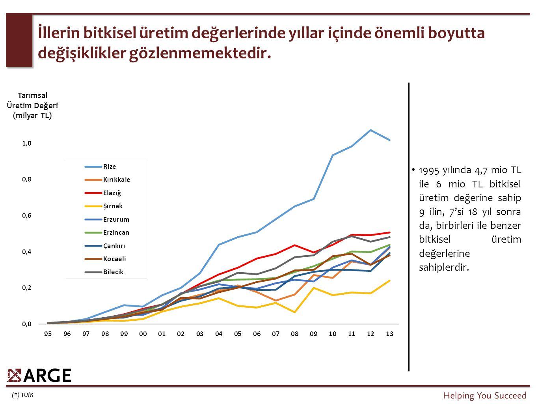 Elazığ'ın bitkisel ürünler ihracatı 2008 yılından sonra önemli ölçüde azalmıştır.