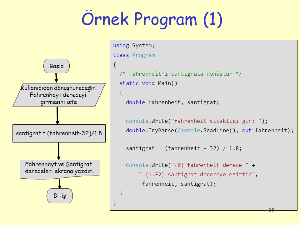 Örnek Program (1) using System; class Program {