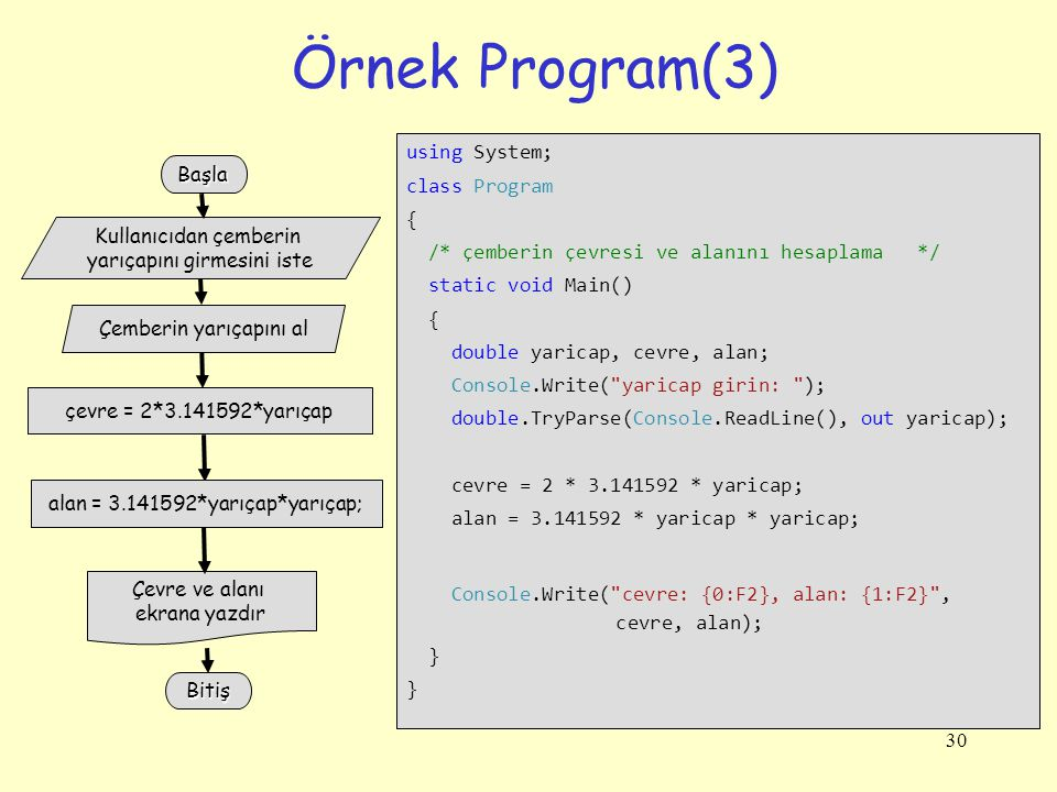 Örnek Program(3) using System; class Program {