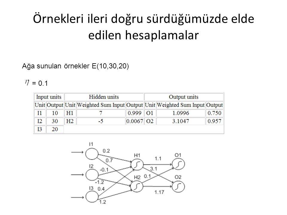 Örnekleri ileri doğru sürdüğümüzde elde edilen hesaplamalar