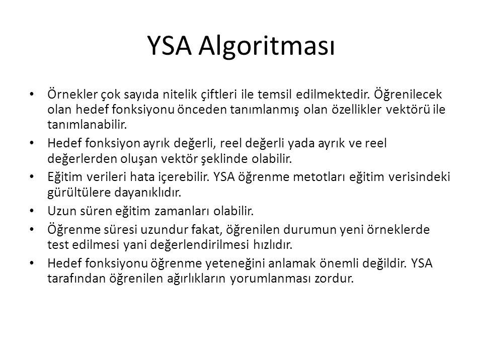 YSA Algoritması