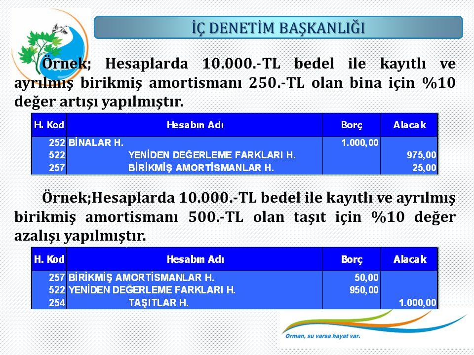 Örnek; Hesaplarda 10.000.-TL bedel ile kayıtlı ve ayrılmış birikmiş amortismanı 250.-TL olan bina için %10 değer artışı yapılmıştır.