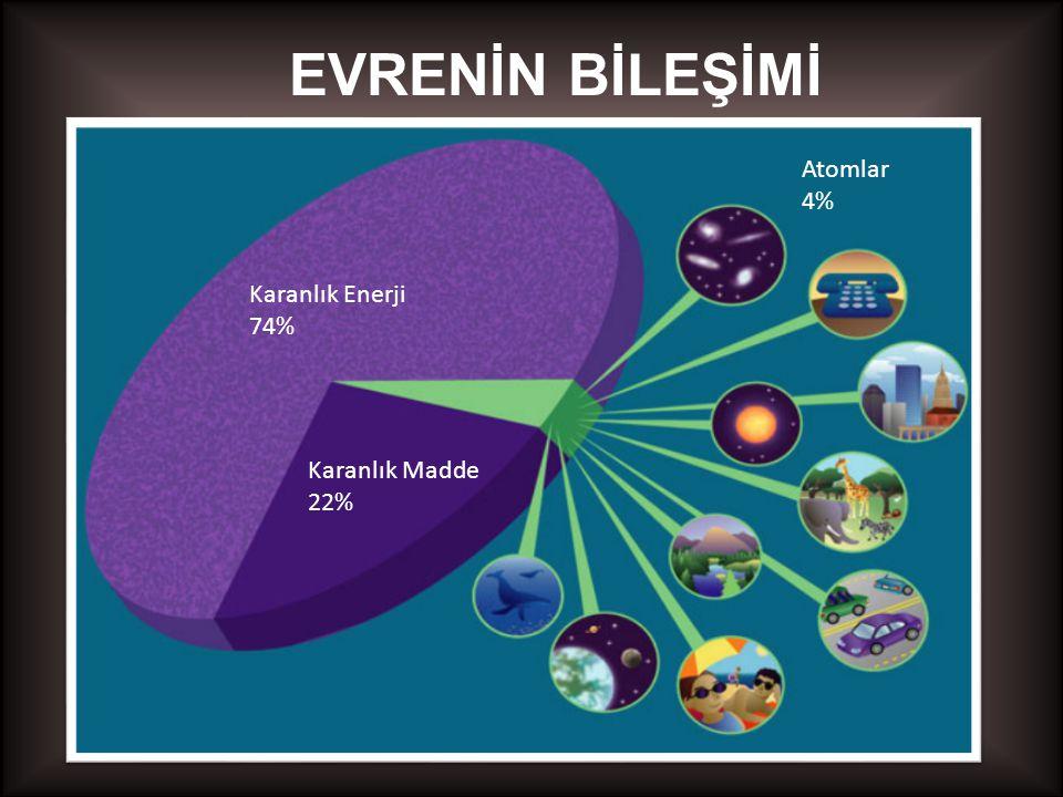 EVRENİN BİLEŞİMİ Atomlar 4% Karanlık Enerji 74% Karanlık Madde 22%
