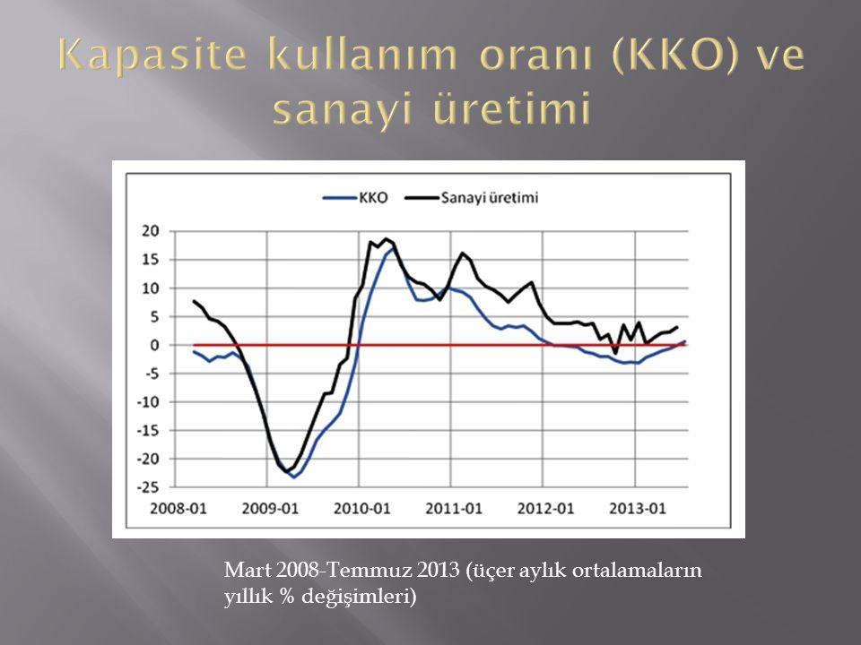 Kapasite kullanım oranı (KKO) ve sanayi üretimi