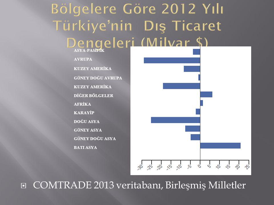 Bölgelere Göre 2012 Yılı Türkiye'nin Dış Ticaret Dengeleri (Milyar $)