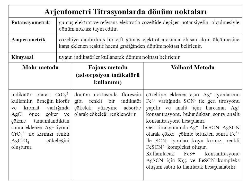 Arjentometri Titrasyonlarda dönüm noktaları