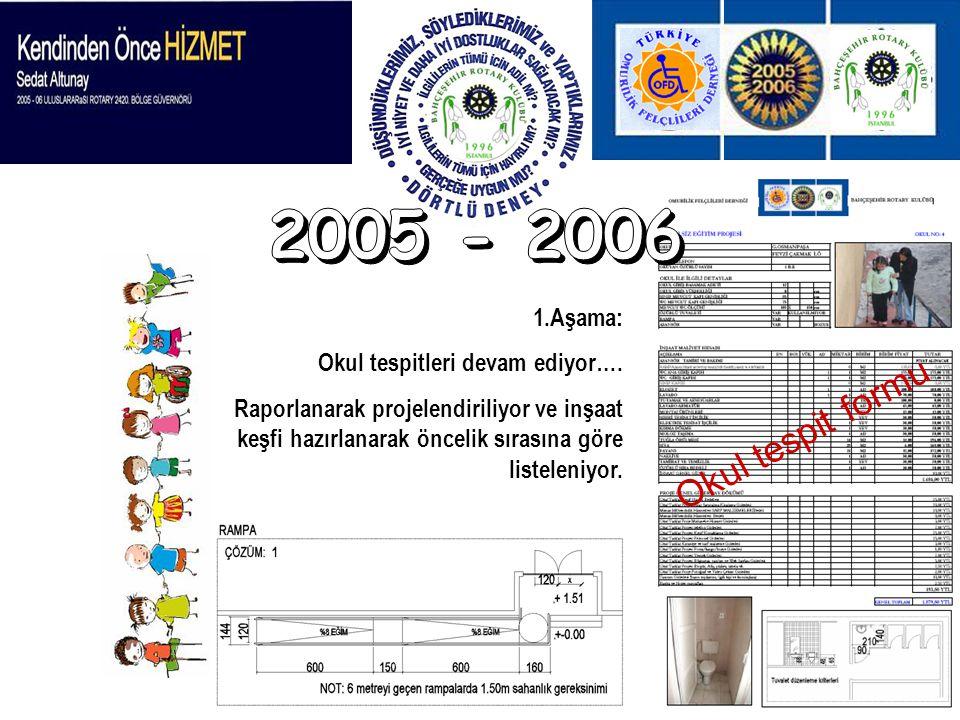 2005 - 2006 Okul tespit formu 1.Aşama: Okul tespitleri devam ediyor….