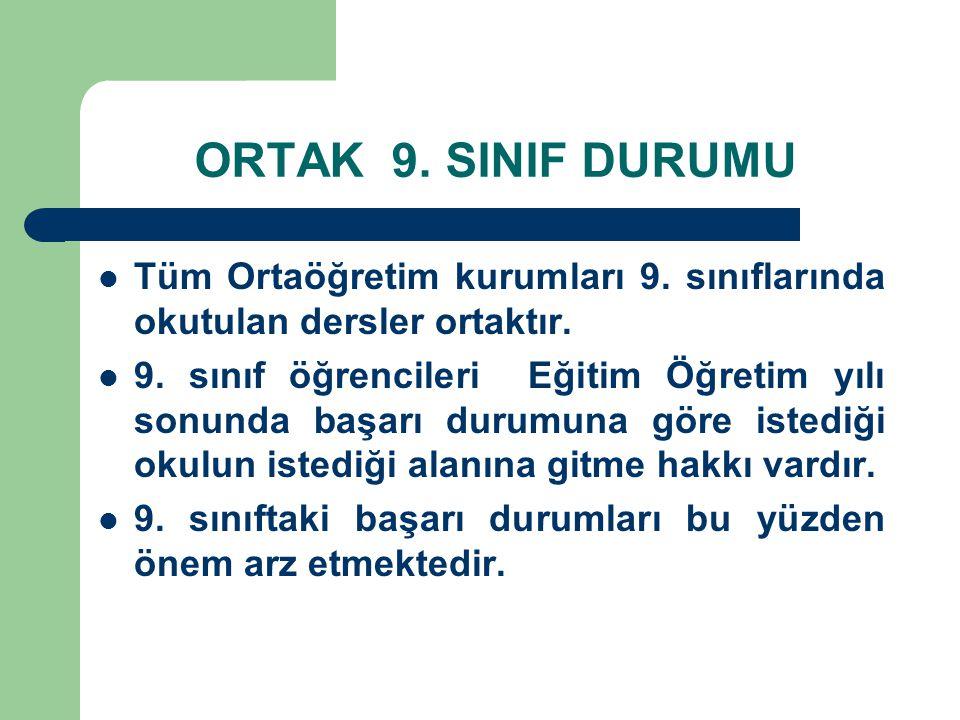 ORTAK 9. SINIF DURUMU Tüm Ortaöğretim kurumları 9. sınıflarında okutulan dersler ortaktır.