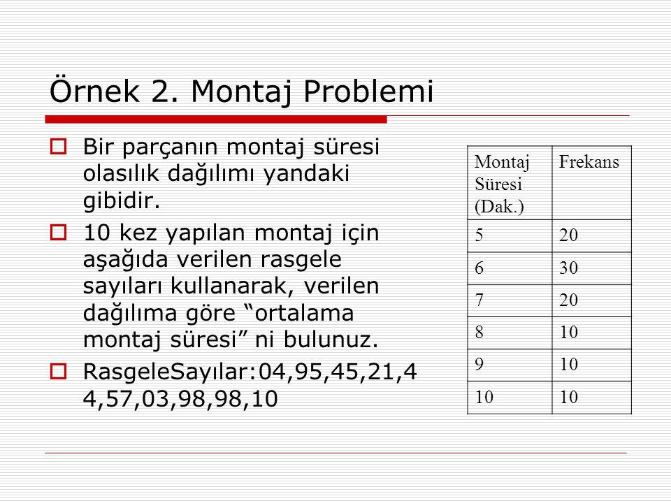 Örnek 2. Montaj Problemi Bir parçanın montaj süresi olasılık dağılımı yandaki gibidir.