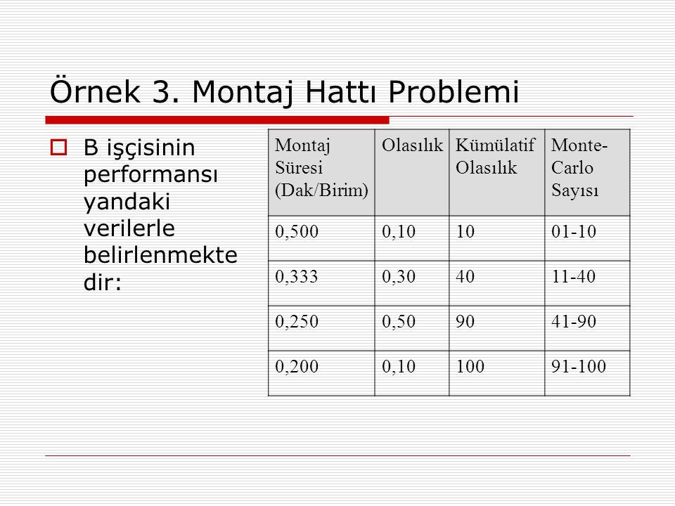 Örnek 3. Montaj Hattı Problemi
