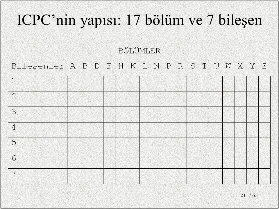 ICPC'nin yapısı: 17 bölüm ve 7 bileşen