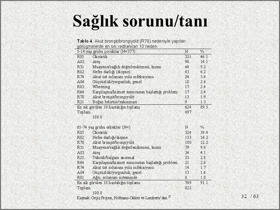 Sağlık sorunu/tanı / 63