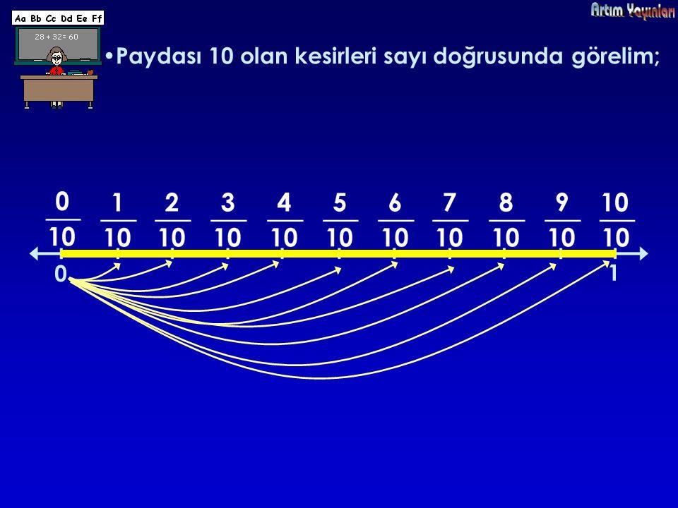 Paydası 10 olan kesirleri sayı doğrusunda görelim;