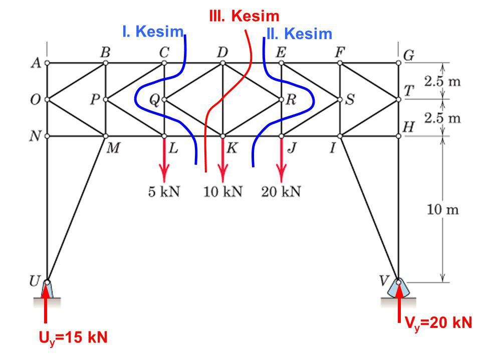 III. Kesim I. Kesim II. Kesim Vy=20 kN Uy=15 kN