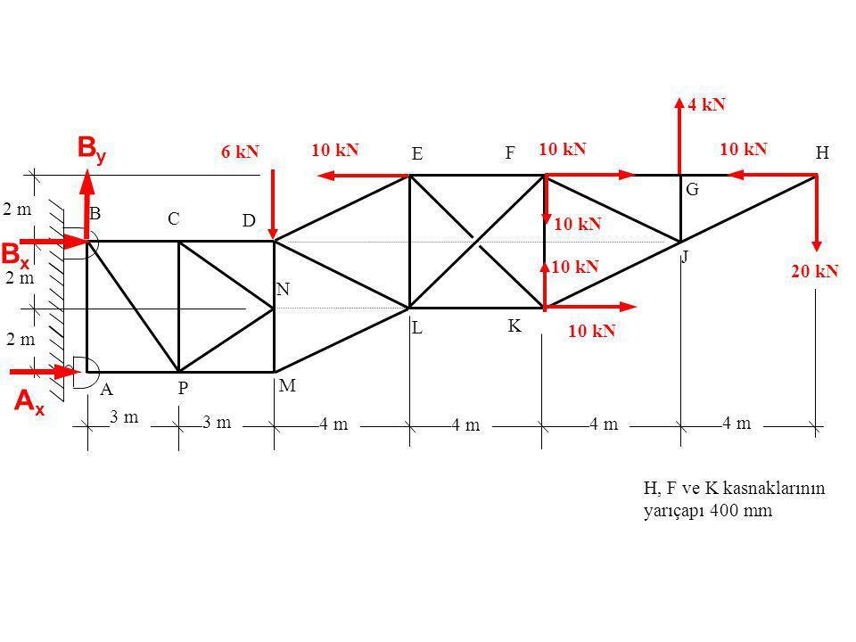 By Bx Ax 4 kN 6 kN 10 kN 10 kN 10 kN E F H G 2 m B C D 10 kN J 10 kN