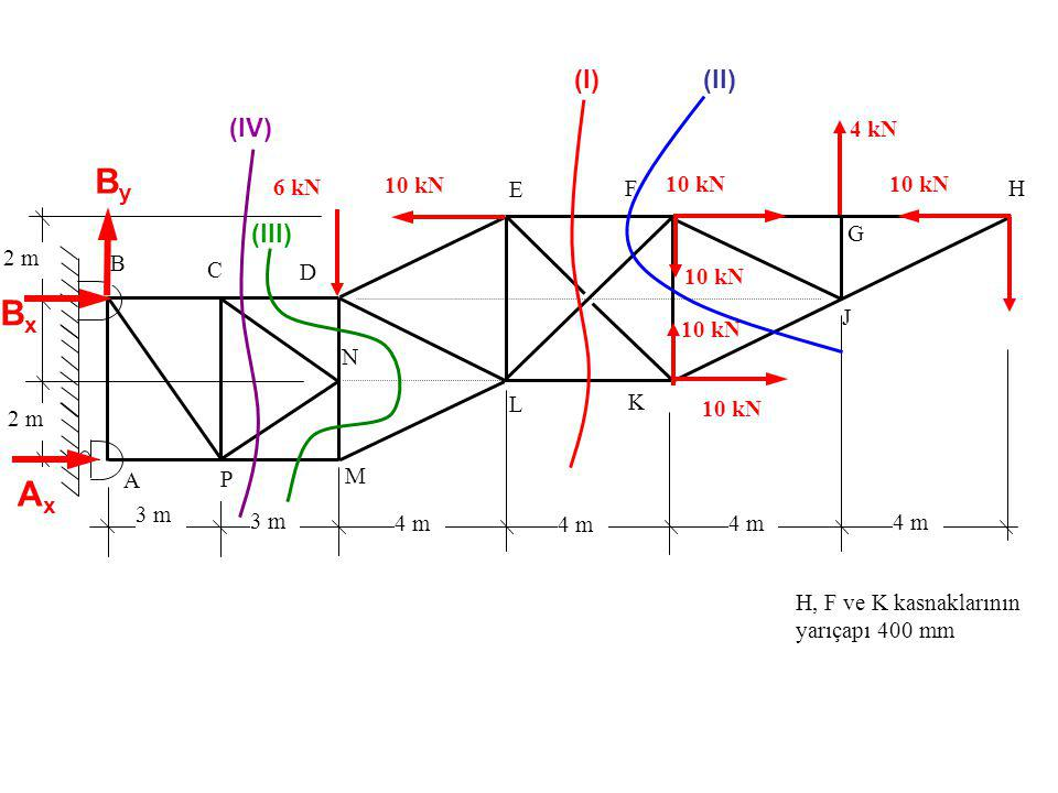 By Bx Ax (I) (II) (IV) (III) 4 kN 6 kN 10 kN F 10 kN 10 kN E H G 2 m B