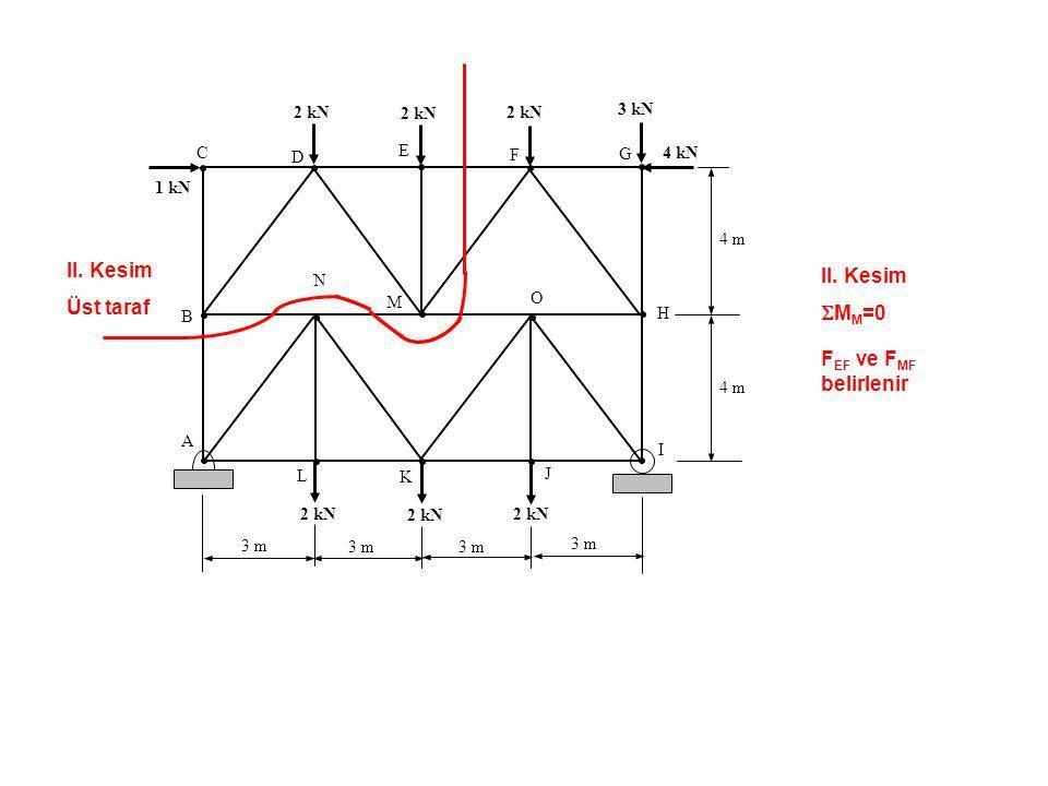 II. Kesim II. Kesim Üst taraf SMM=0 FEF ve FMF belirlenir C B A D E F