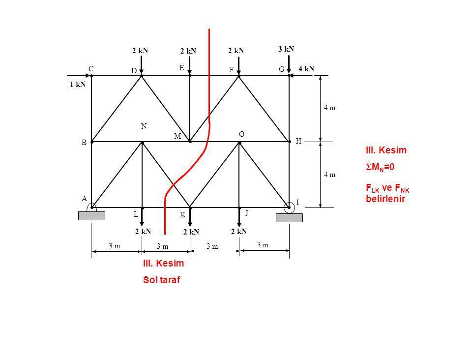 III. Kesim SMN=0 FLK ve FNK belirlenir III. Kesim Sol taraf 2 kN 2 kN