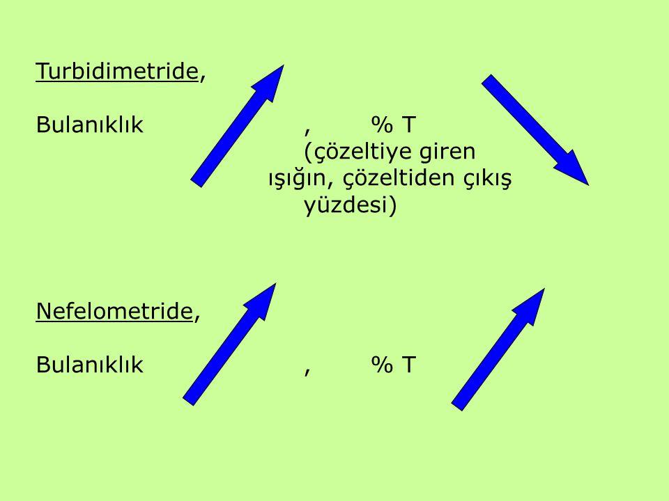 Turbidimetride, Bulanıklık , % T. (çözeltiye giren.