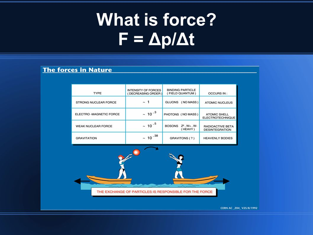 What is force F = Δp/Δt