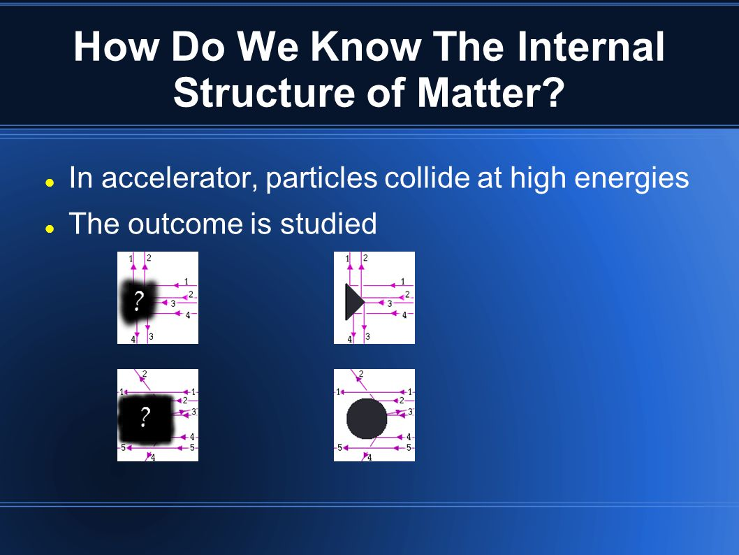 How Do We Know The Internal Structure of Matter