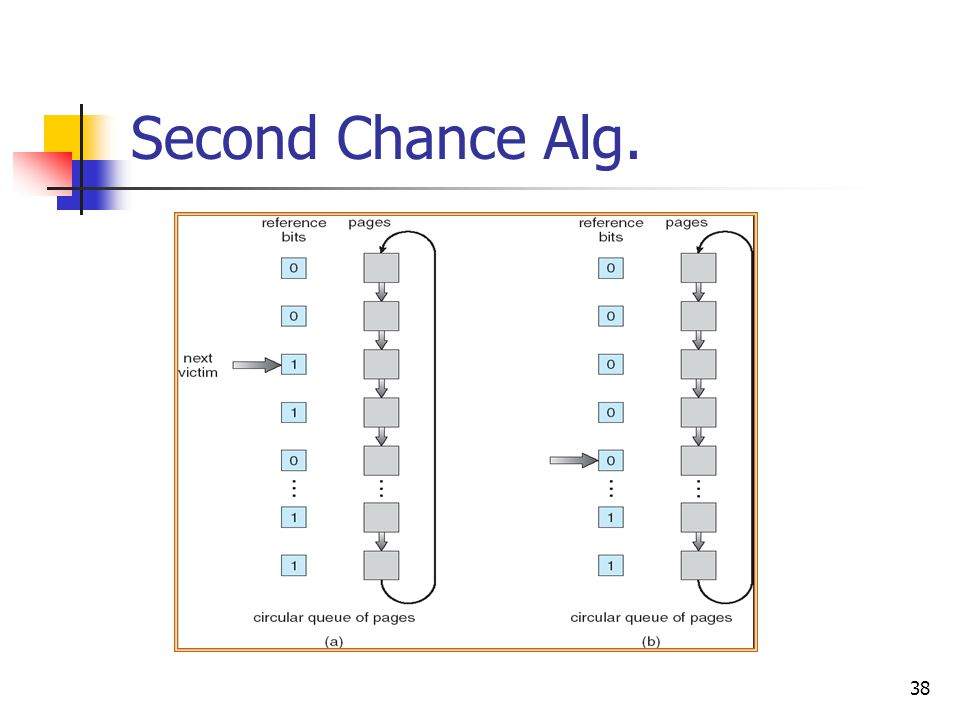 Second Chance Alg.