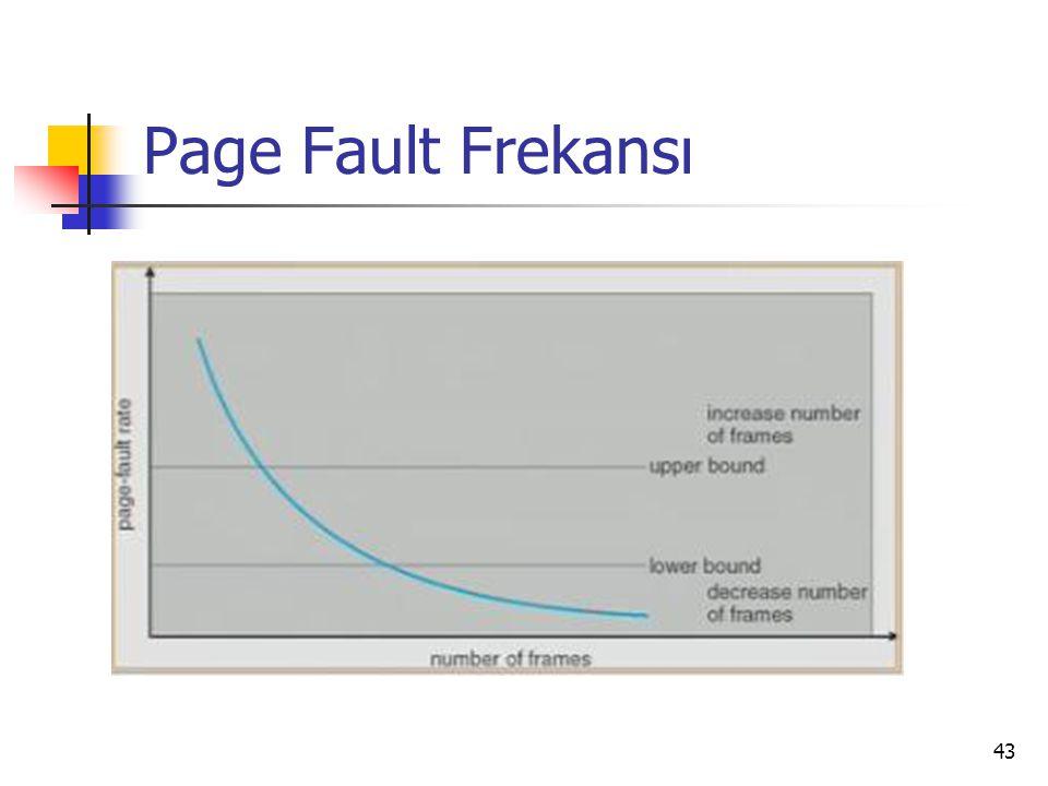 Page Fault Frekansı