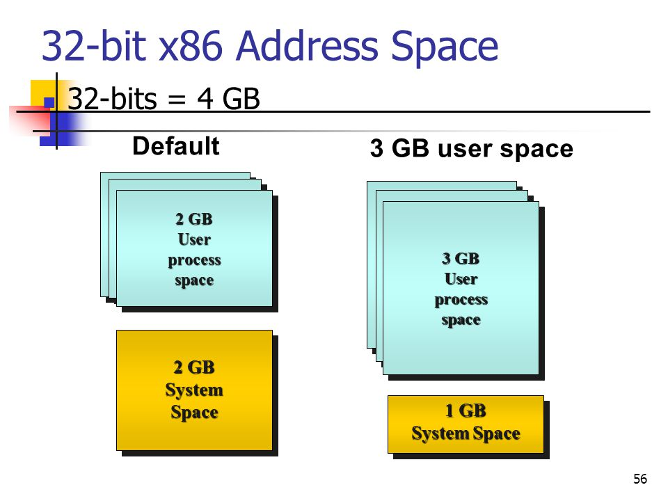 32-bit x86 Address Space 32-bits = 4 GB Default 3 GB user space 2 GB