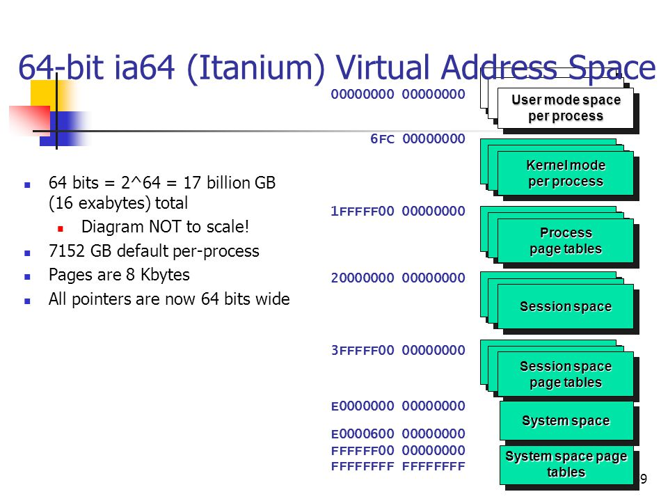 64-bit ia64 (Itanium) Virtual Address Space