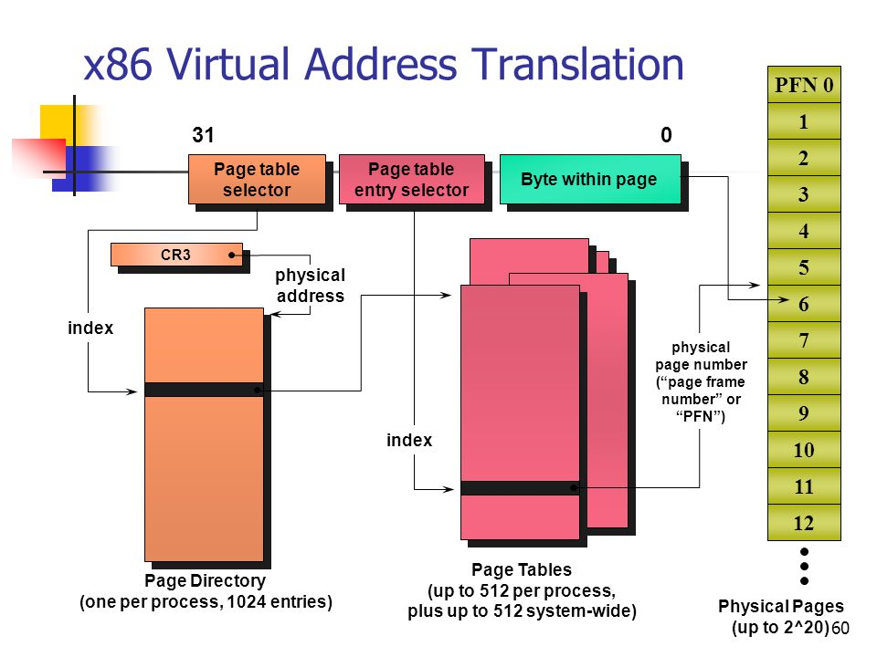 x86 Virtual Address Translation