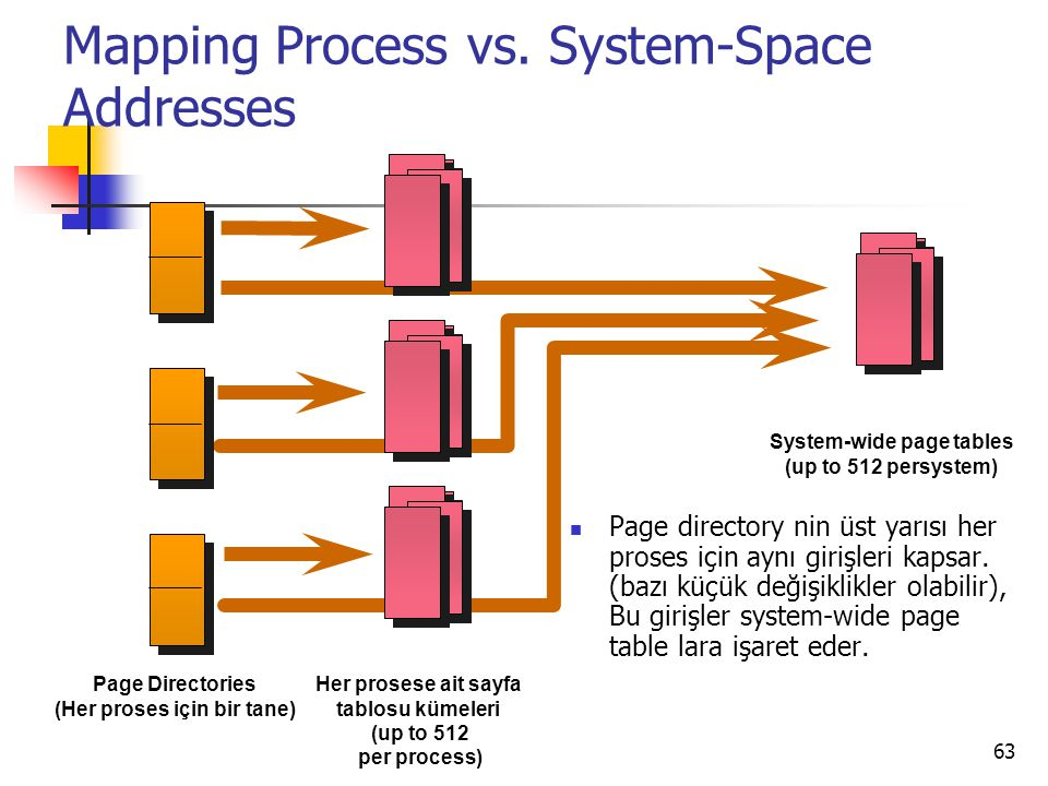 Mapping Process vs. System-Space Addresses