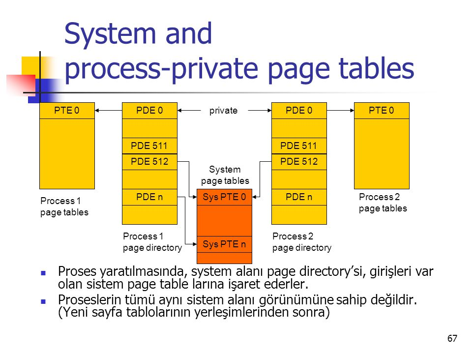 System and process-private page tables