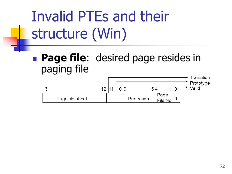 Invalid PTEs and their structure (Win)