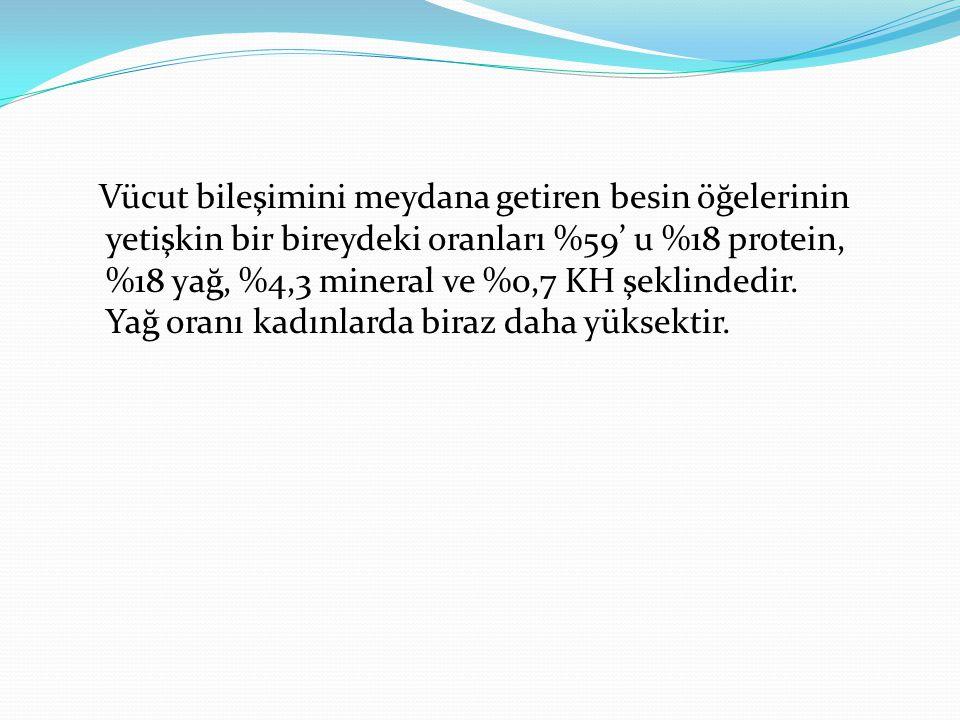 Vücut bileşimini meydana getiren besin öğelerinin yetişkin bir bireydeki oranları %59' u %18 protein, %18 yağ, %4,3 mineral ve %0,7 KH şeklindedir.
