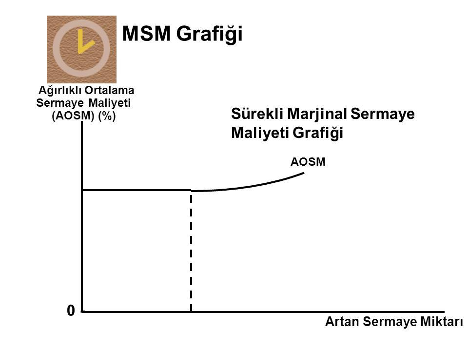 Ağırlıklı Ortalama Sermaye Maliyeti (AOSM) (%)