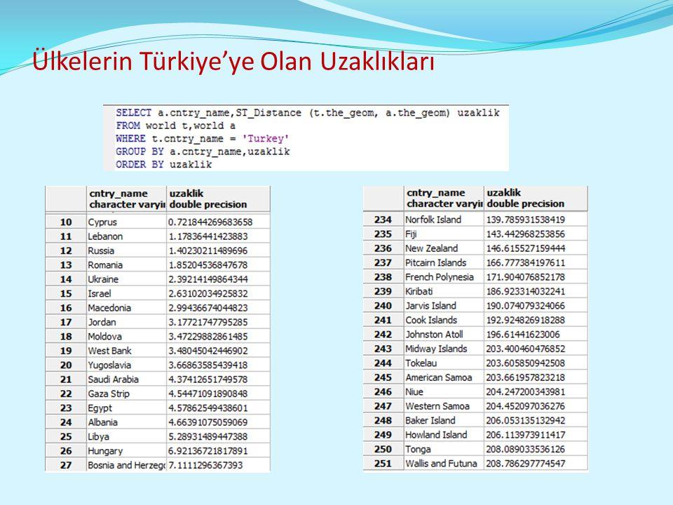 Ülkelerin Türkiye'ye Olan Uzaklıkları