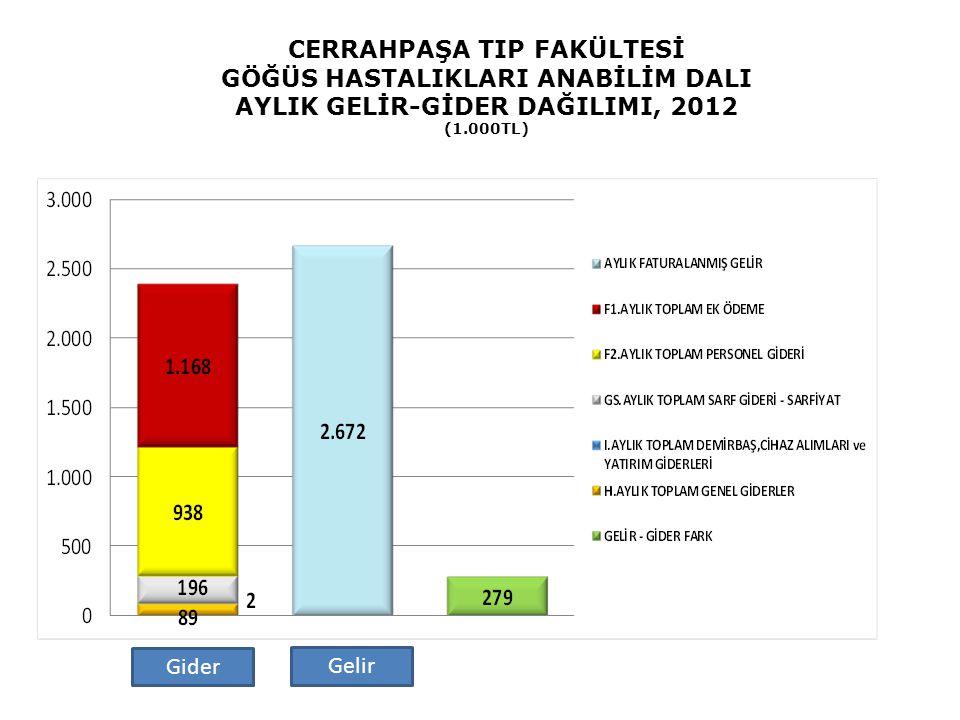 CERRAHPAŞA TIP FAKÜLTESİ GÖĞÜS HASTALIKLARI ANABİLİM DALI AYLIK GELİR-GİDER DAĞILIMI, 2012 (1.000TL)