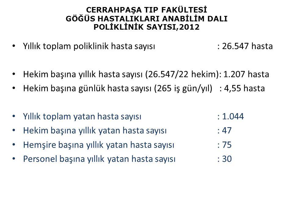 Yıllık toplam poliklinik hasta sayısı : 26.547 hasta