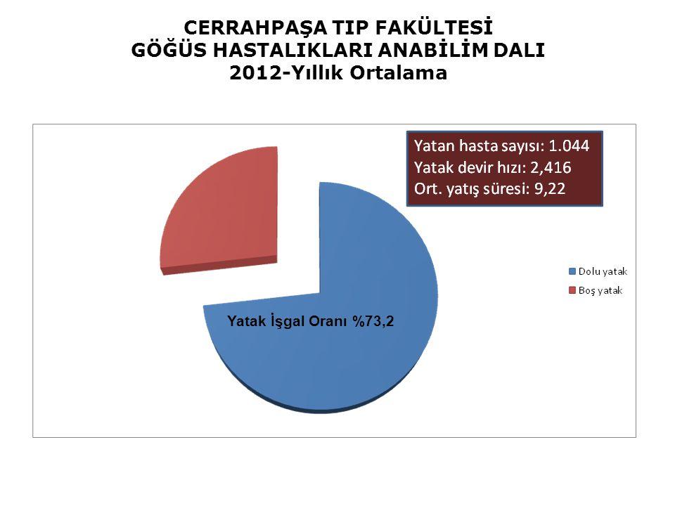 CERRAHPAŞA TIP FAKÜLTESİ GÖĞÜS HASTALIKLARI ANABİLİM DALI 2012-Yıllık Ortalama