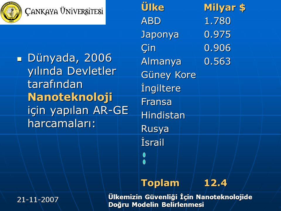 Ülke Milyar $ ABD 1.780. Japonya 0.975. Çin 0.906. Almanya 0.563. Güney Kore. İngiltere.