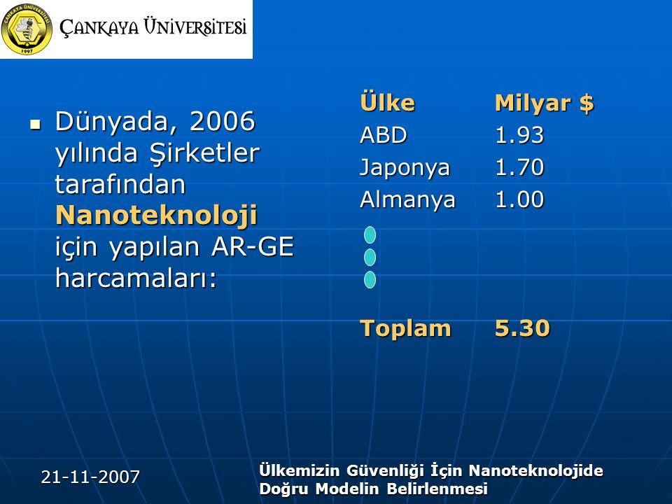 Ülke Milyar $ ABD 1.93. Japonya 1.70. Almanya 1.00. Toplam 5.30.