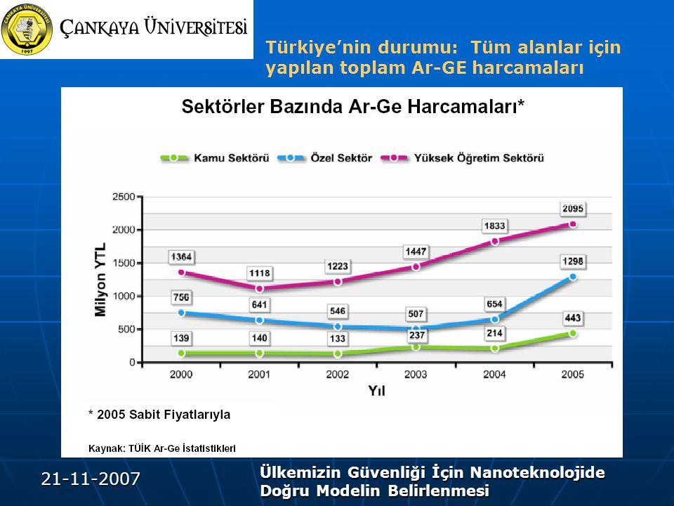 Türkiye'nin durumu: Tüm alanlar için yapılan toplam Ar-GE harcamaları