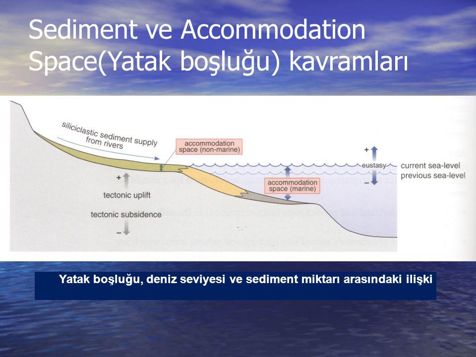 Sediment ve Accommodation Space(Yatak boşluğu) kavramları