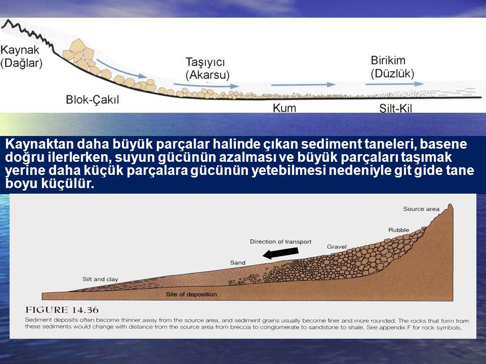 Kaynaktan daha büyük parçalar halinde çıkan sediment taneleri, basene doğru ilerlerken, suyun gücünün azalması ve büyük parçaları taşımak yerine daha küçük parçalara gücünün yetebilmesi nedeniyle git gide tane boyu küçülür.