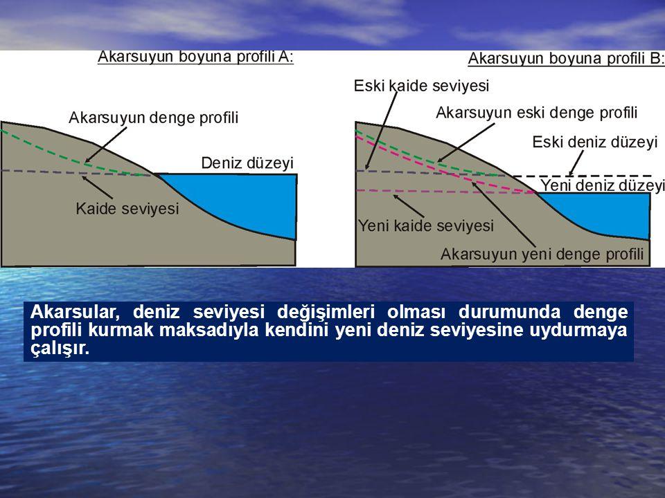 Akarsular, deniz seviyesi değişimleri olması durumunda denge profili kurmak maksadıyla kendini yeni deniz seviyesine uydurmaya çalışır.
