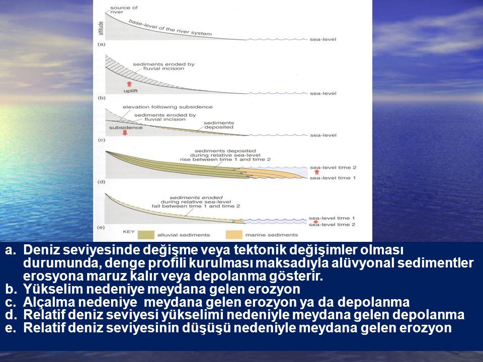 Deniz seviyesinde değişme veya tektonik değişimler olması durumunda, denge profili kurulması maksadıyla alüvyonal sedimentler erosyona maruz kalır veya depolanma gösterir.