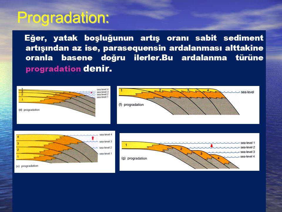 Progradation: