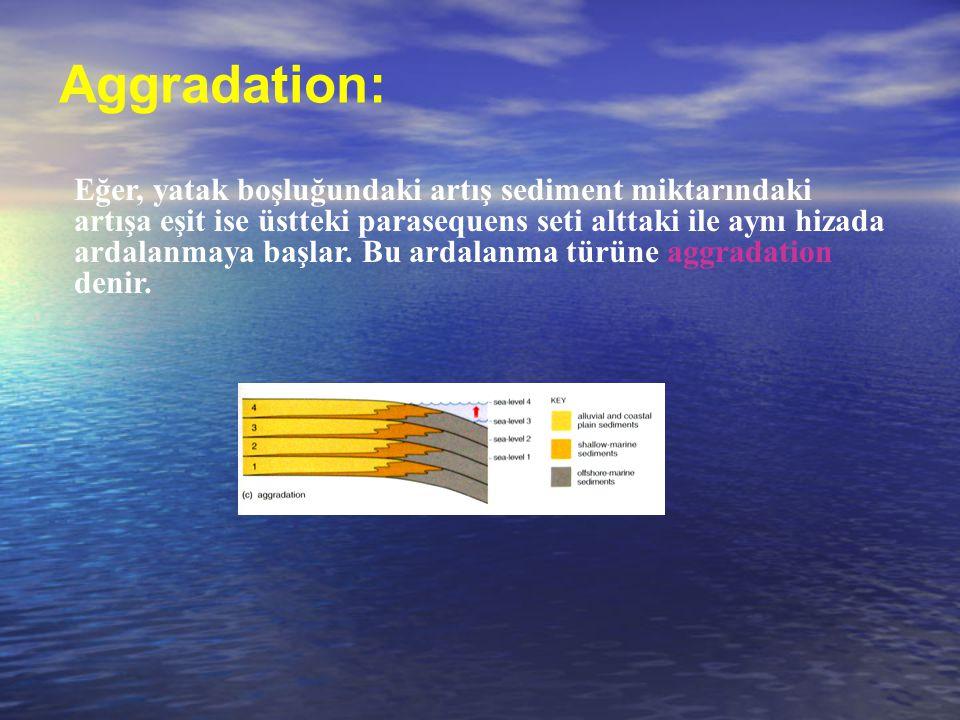 Aggradation: